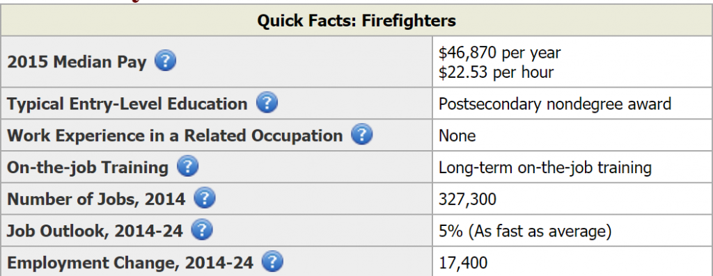 firefighter career summary