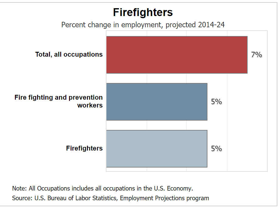 firefighter job outlook Los Angeles California