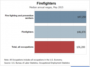 firefighter salary Wyoming Iowa