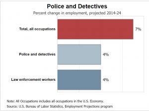 police officer career outlook