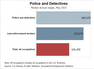 police officer salary